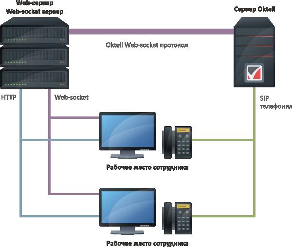 Сервер Oktell взаимодействует