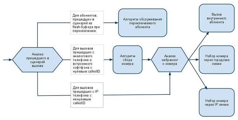 Блок-схема сценария исходящей